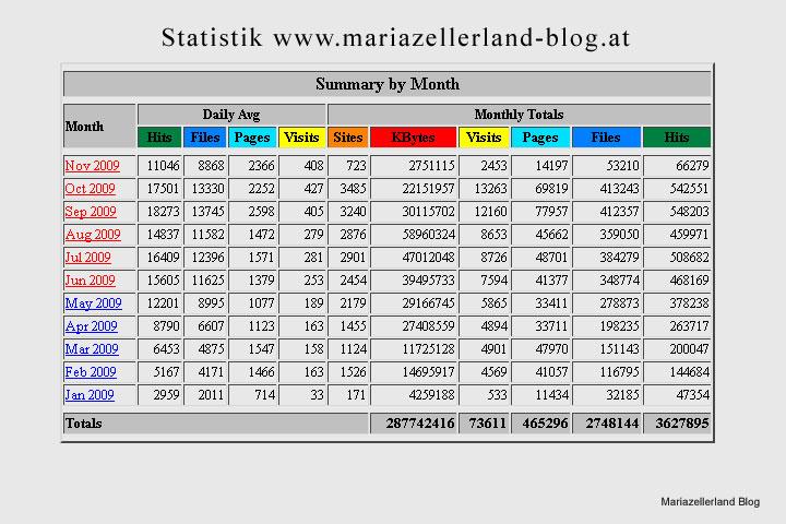 Statistik Mariazellerland-Blog