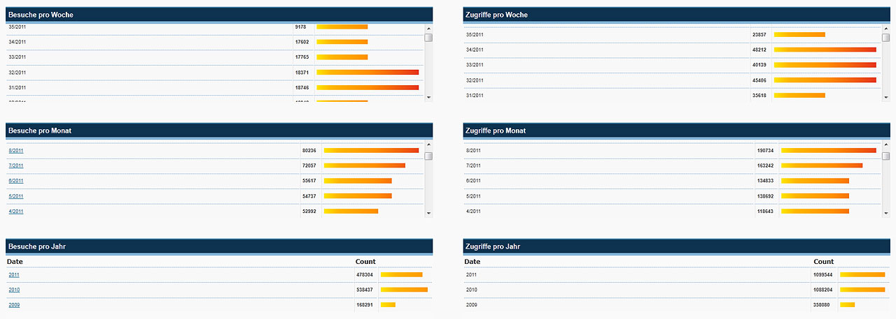 Statistik-Mariazellerland-Blog