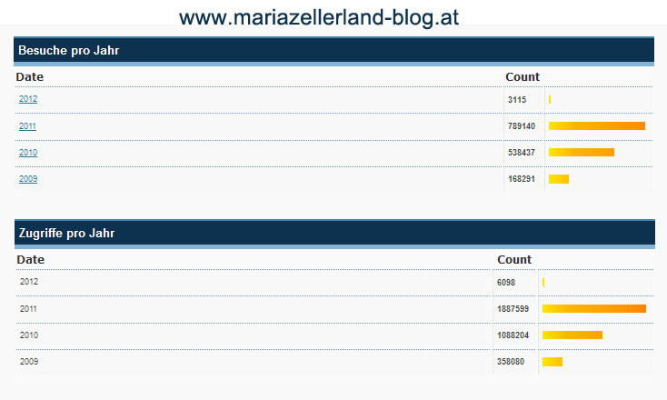 Statistik-Mariazellerland-Blog-2011