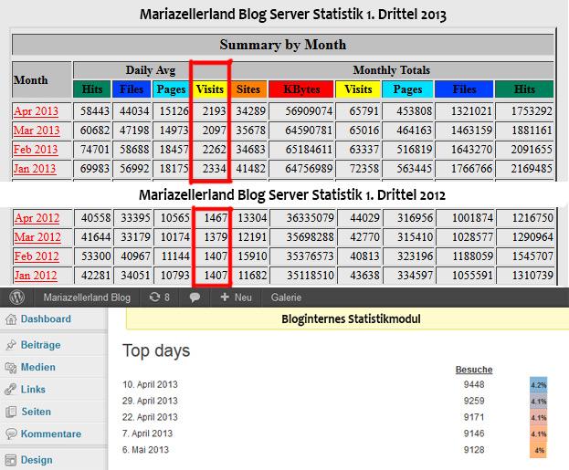 Statistik Mariazellerland Blog