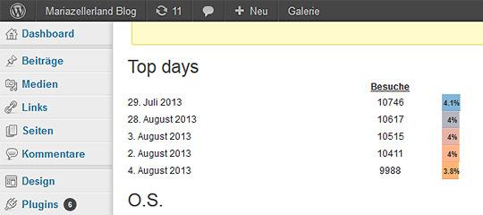 Mariazellerland-Blog-interne-Wordpress-Statistik