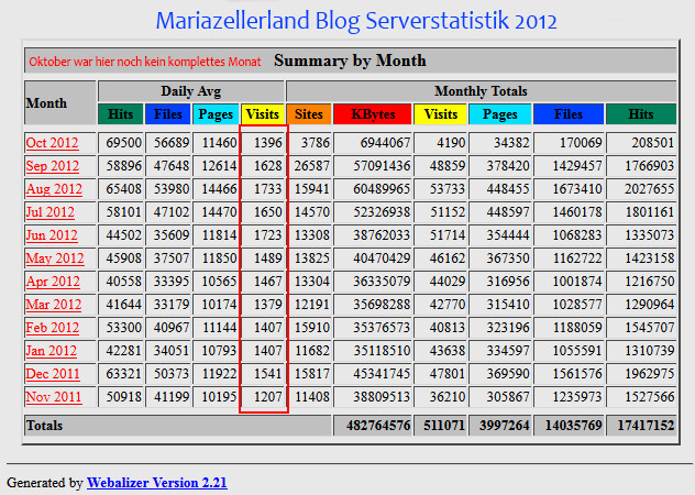 mariazellerland-blog-Serverstatistik-2012