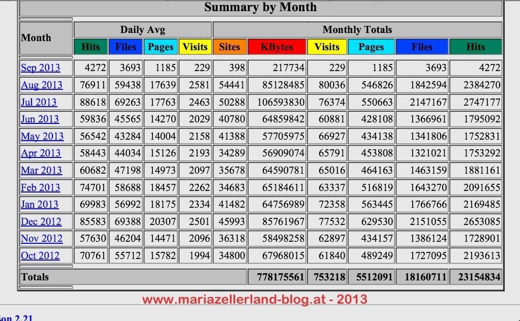 mariazellerland-blog-Serverstatistik-2013