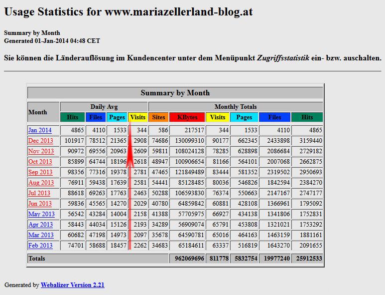 Mariazellerland-Blog-Statistik-2013
