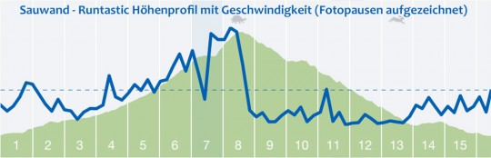 Rundtastic-Sauwand-Rundwanderung_Profil