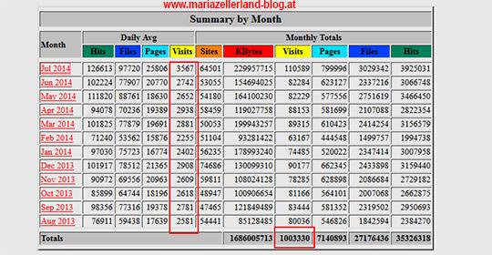 Mariazellerland-Blog-Statistik