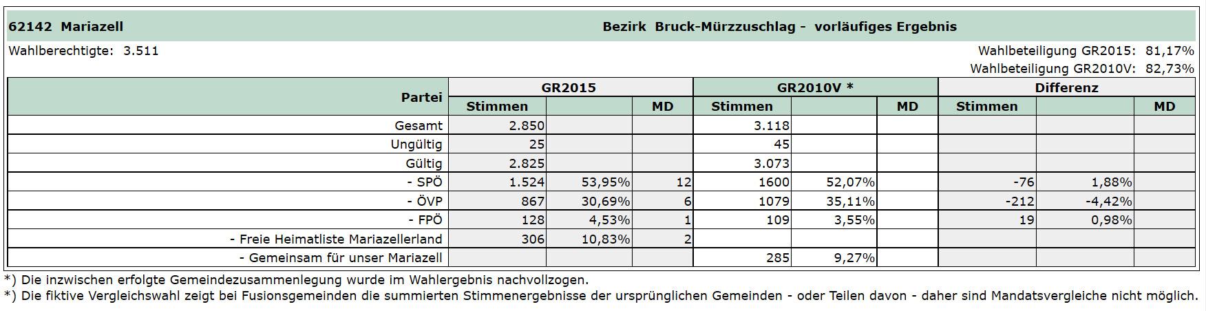 Gemeinderatswahl-2015-Mariazell