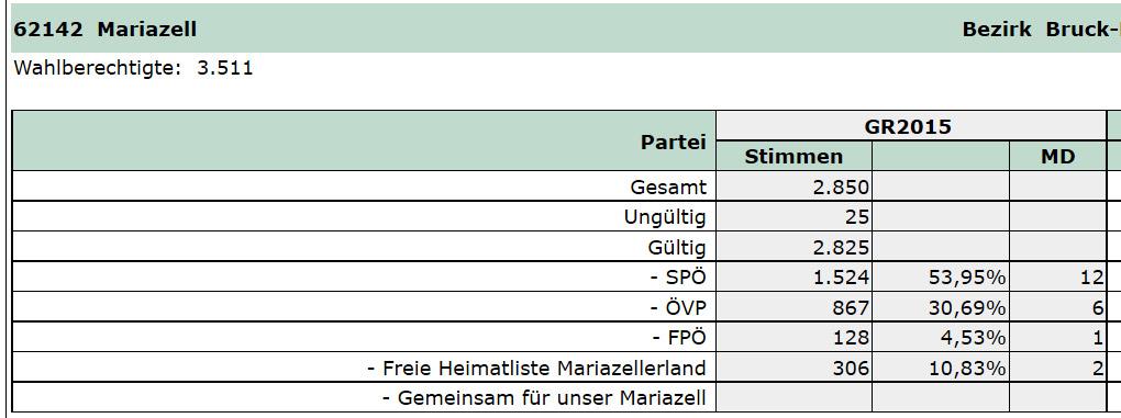 Gemeinderatswahl-2015-Mariazell_