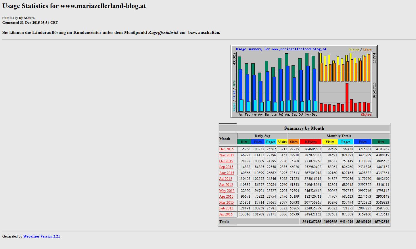 Mariazellerland-Blog-Statistik-2015